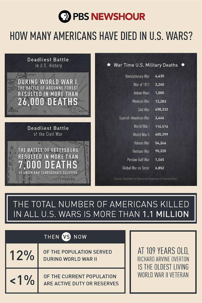 Memorial Day 2017 - All US Military Deaths - Source: PBS News Hour, U.S. Depart of Defense Veteran Affairs